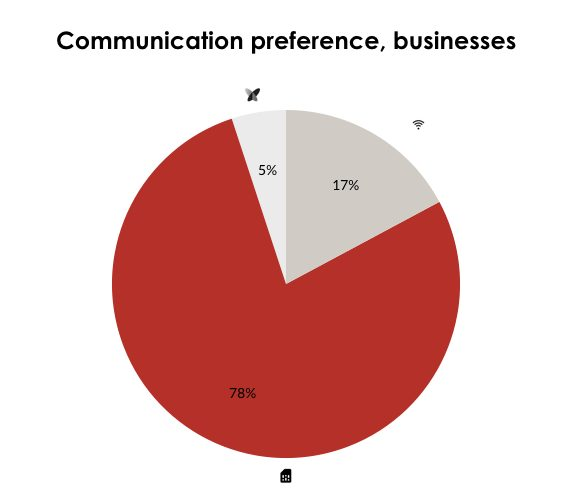"<img alt=""IoT button communication preferences for businesses"">"