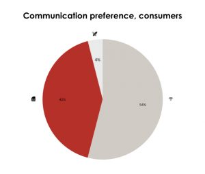 Communication preference of IoT buttons, consumers