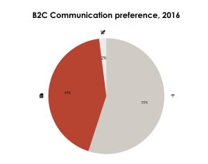 B2B Communication preference of IoT button