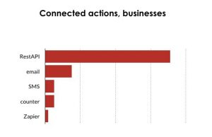 "<img alt=""Connected actions for businesses in 2017"">"