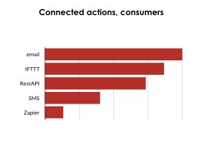 "<img alt=""Connected actions for consumers in 2017"">"